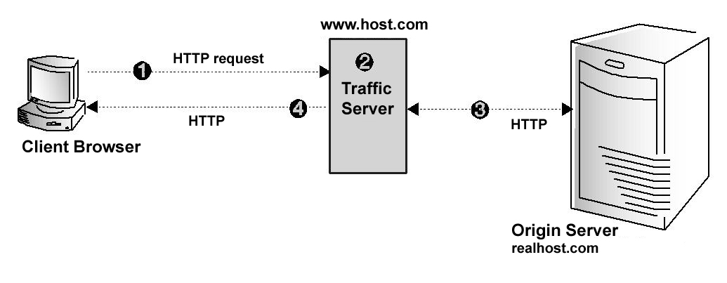 HTTP Reverse Proxy
