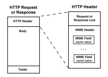 HTTP Header Example